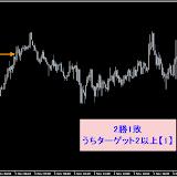 USD/JPY M5 11月勝率87.80%リアルタイムで確認した直近シグナル11.30まで