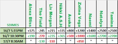 Women's Money in the Bank ladder match odds