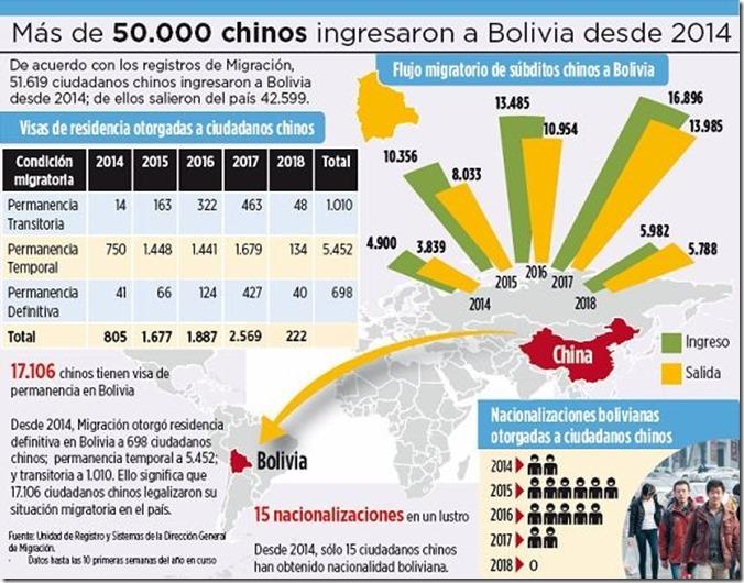 Número de chinos residentes en Bolivia subió de 805 a 7.160
