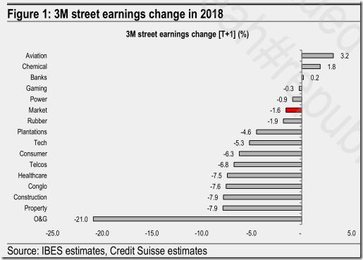 malaysia earnings