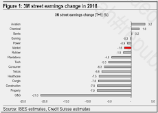 Malaysia Market - Street Earnings Estimates Reduced Post-GE 14
