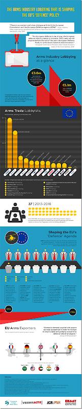 στρατιωτικό λόμπυ στην ΕΕ