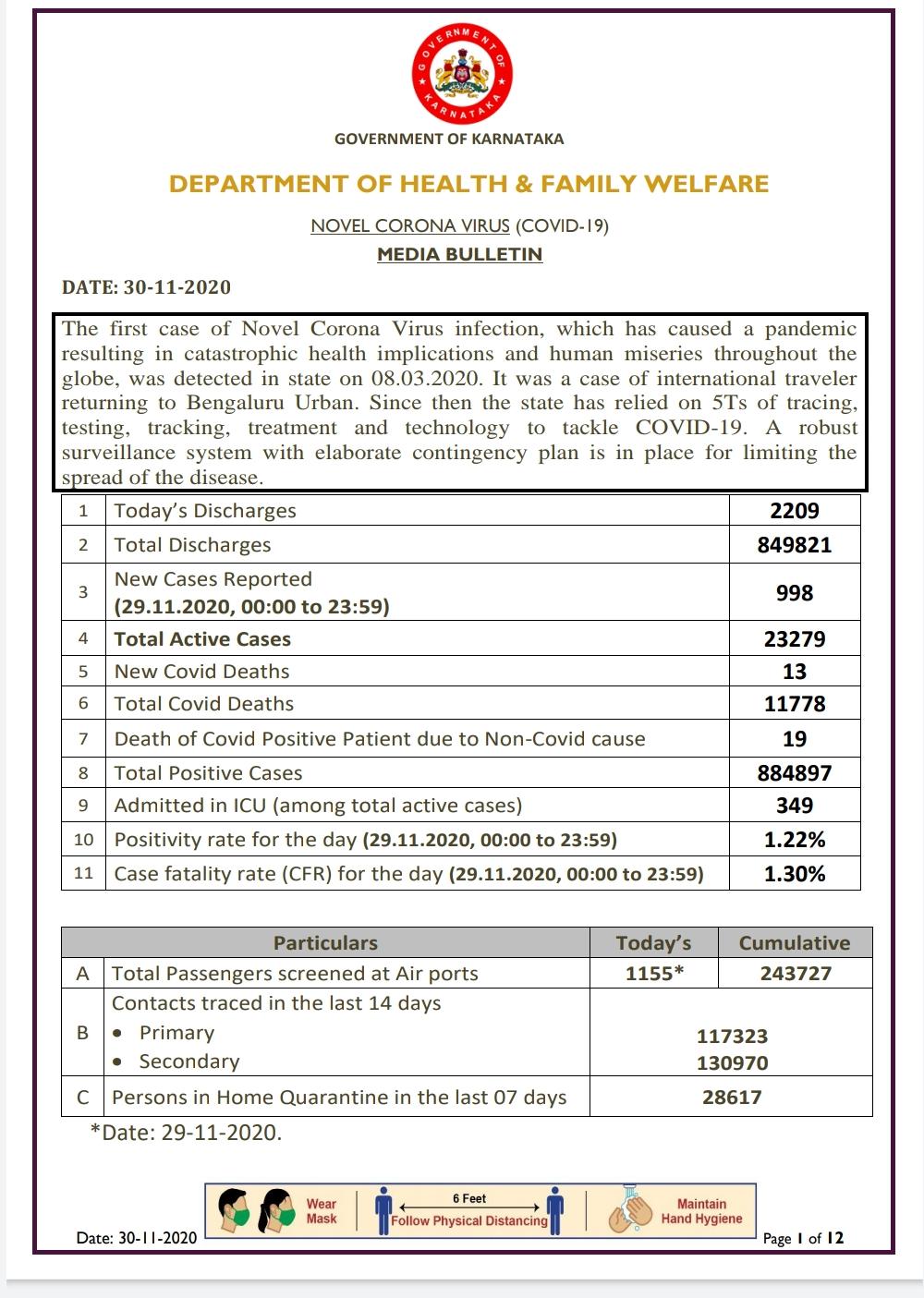 30-11-2020 Today kovid-19 health bulletin