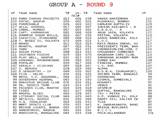 2009 Winter Nationals - Ruia Results - Section A - ROUND9%2BDRAW%2BSection%2BA.jpg