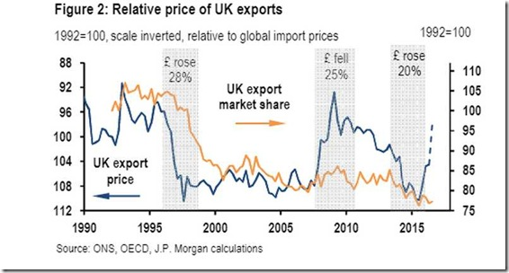 uk-export-share