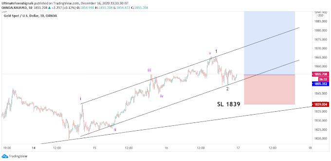 XAU/USD Elliott Wave analysis 16th Dec