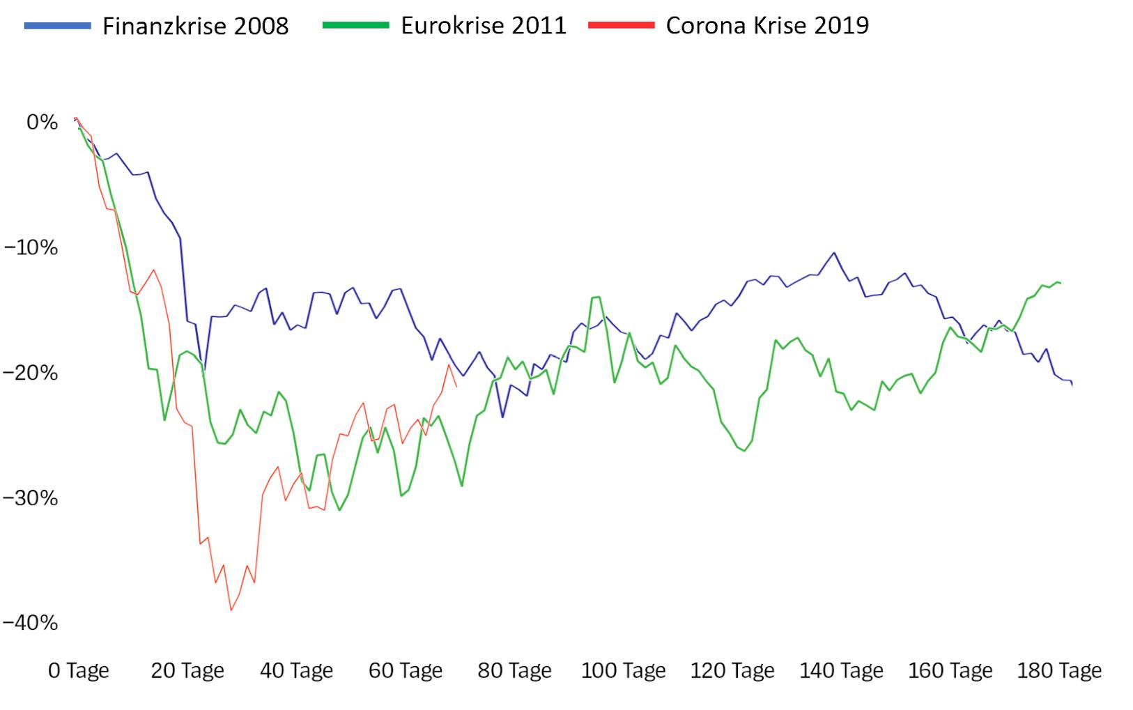 Historische Krisen im Vergleich zur Corona-Krise