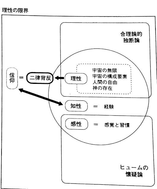 NAMs出版プロジェクト: 理性の限...