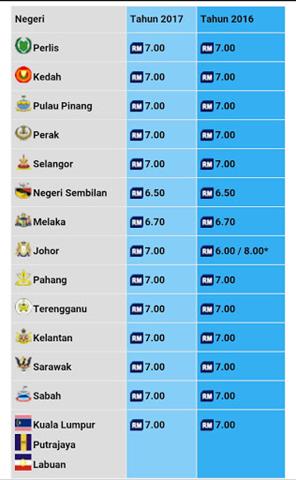 KADAR ZAKAT FITRAH SELURUH MALAYSIA 2017 (2)