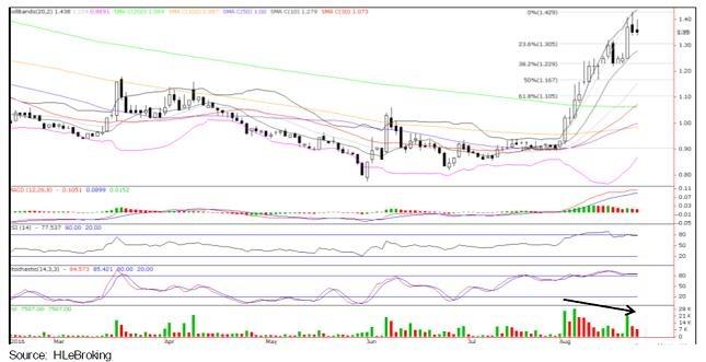 DRB-HICOM daily chart