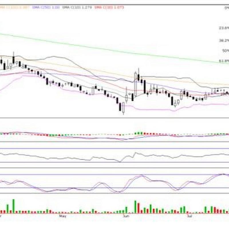 DRBHCOM (1619) - DRB-HICOM – Trading Sell Opportunity