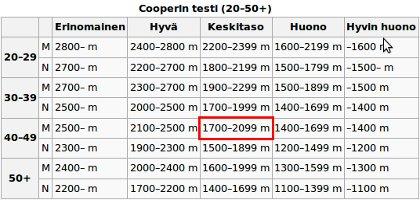 Cooper-tulostaulukko