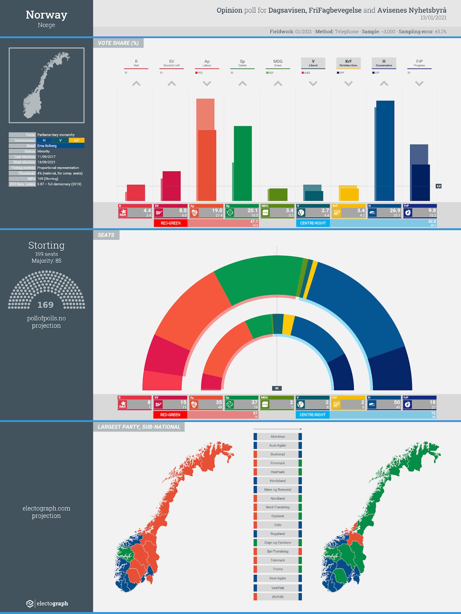 NORWAY: Opinion poll chart for FriFagbevegelse, Dagsavisen and Avisenes Nyhetsbyrå, 13 January 2021