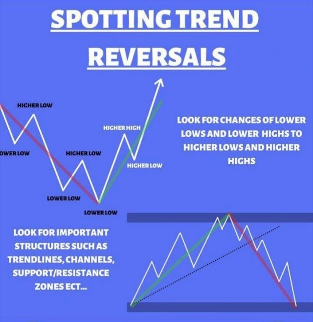 Beginner's Guide For Traders About Spotting Trend Reversals ?