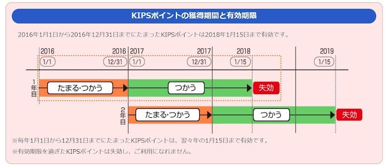 KIPS POINTの有効期限
