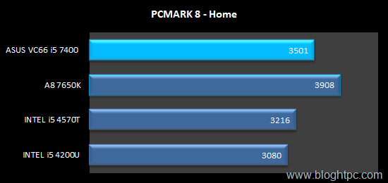 PCMARK 8 HOME INTEL CORE i5 7400