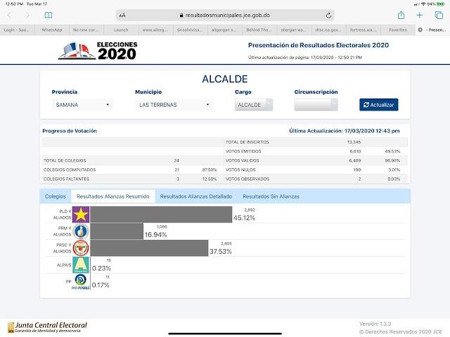 Las Terrenas: Resultados electorales dado por la Junta Central: PLD y aliados 45.12% | PRSC - 37.53% | PRM- 16.94%