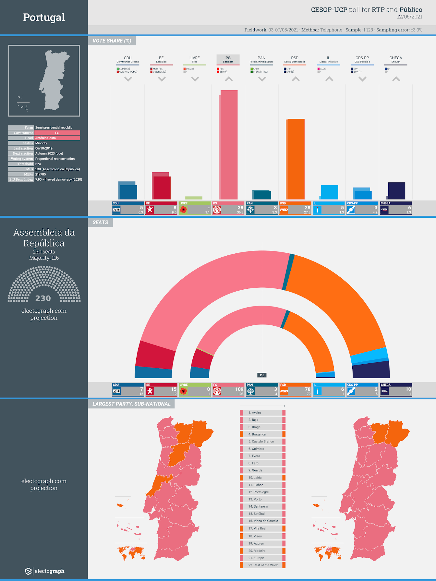 PORTUGAL: CESOP-UCP poll chart for RTP and Público, 12 May 2021