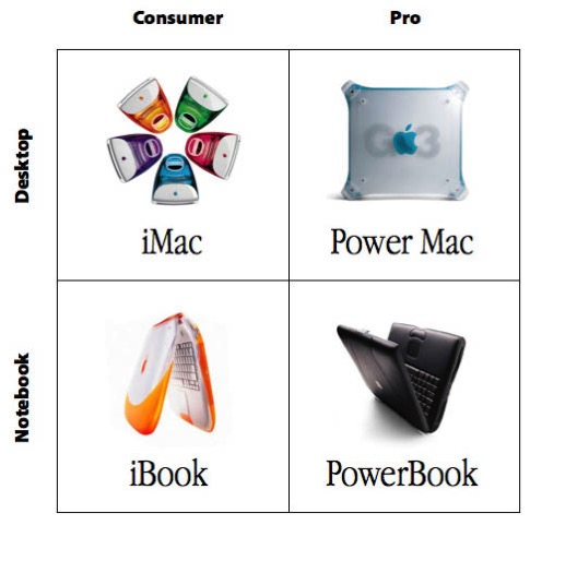 Apple computer grid