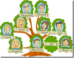 Generic Family Tree