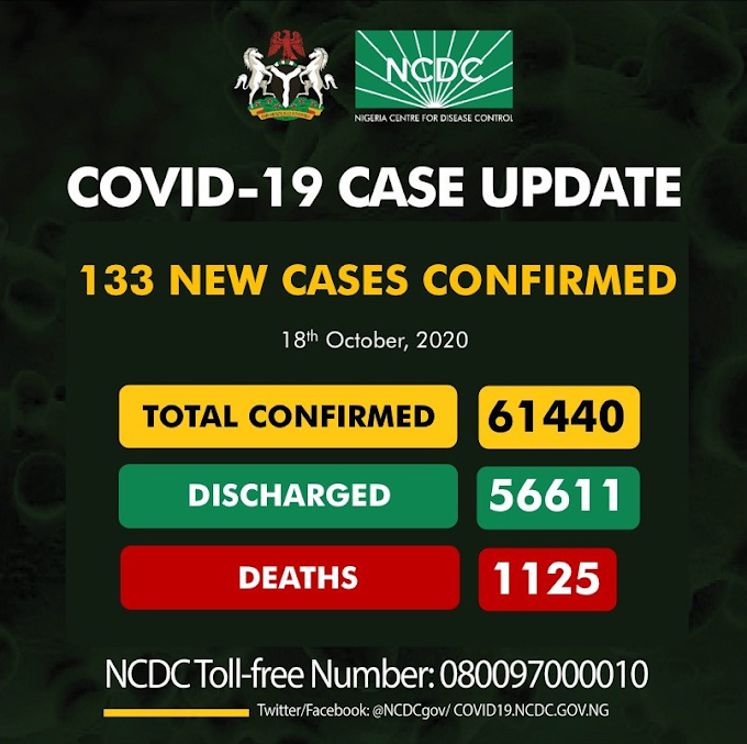 #COVID19: 133 New Cases Of Coronavirus Recorded In Nigeria As Toll Hit 61,440