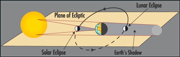 Eclpise