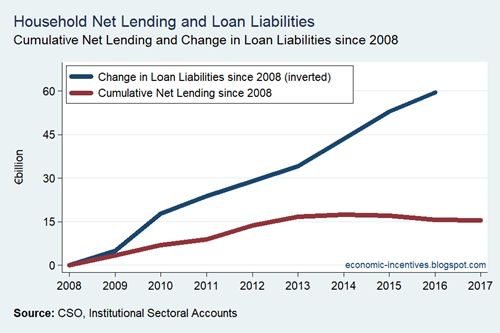 Household Sector Net Lending v Loan Liabilities