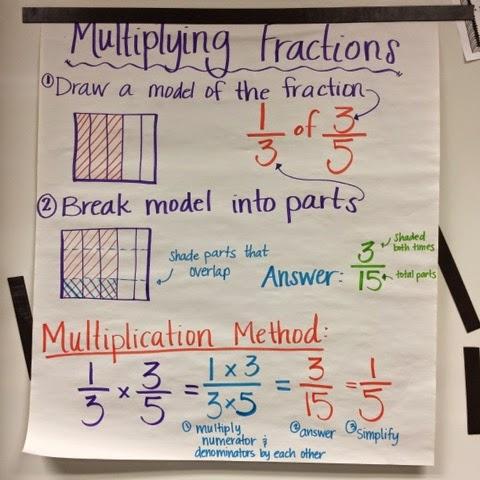 keep calm and teach 5th grade multiplying fractions
