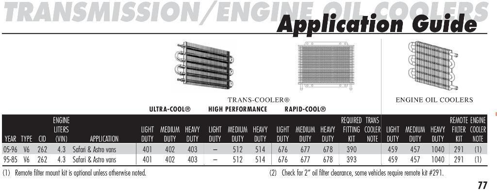 installation manual:  http://www haydenauto com/upload/haydenauto/documents/instructionsheets/p-468-transmission-oil-coolers pdf