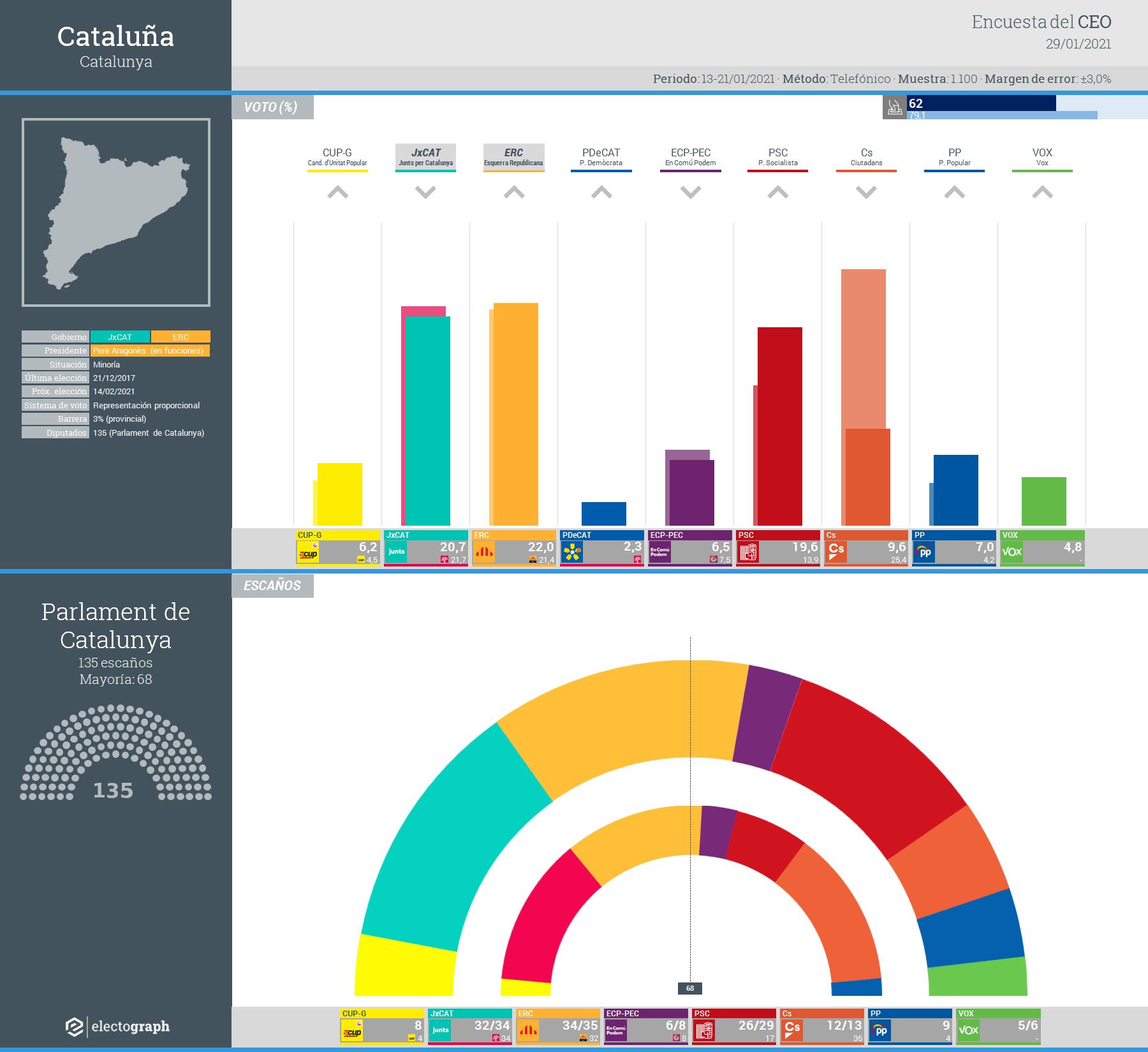 Gráfico de la encuesta para elecciones generales en Cataluña realizada por el CEO y Opinòmetre, 29 de enero de 2021