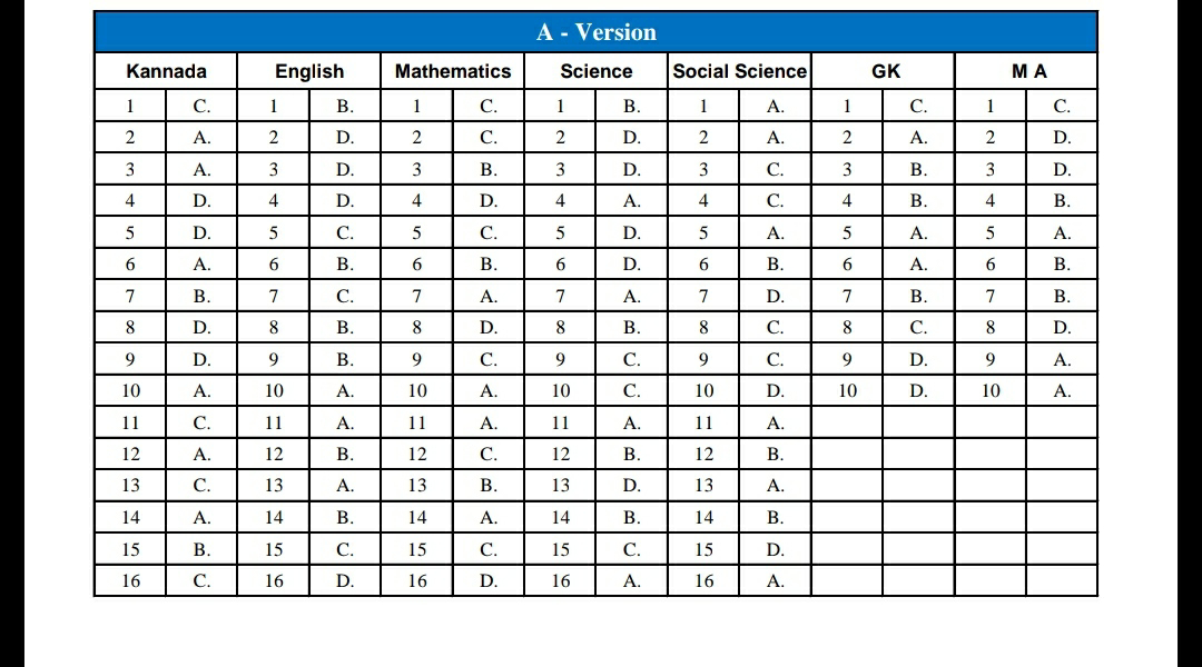 Authorized Key Answers published by the Department of Admissions Examination of Ideal Schools, 2021-22