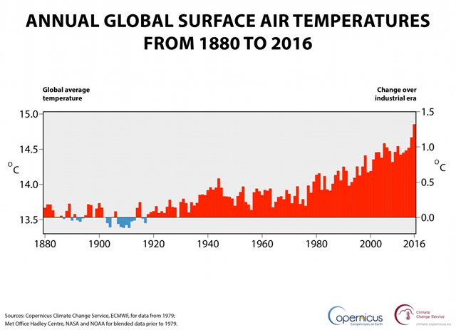 Annual global surface air temperatures, 1880-2016. Annual global air temperature at a height of two metres (left axis) and estimated change from the beginning of the industrial era (right axis). Sources: Copernicus Climate Change Service, ECMWF, for data from 1979; Met Office Hadley Centre, NASA and NOAA for blended data prior to 1979. Graphic: Copernicus Climate Change Service