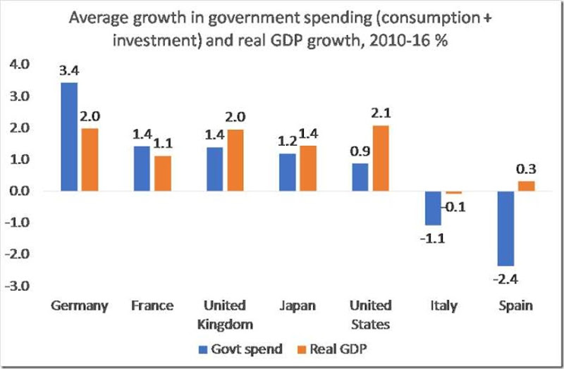 spend-and-gdp