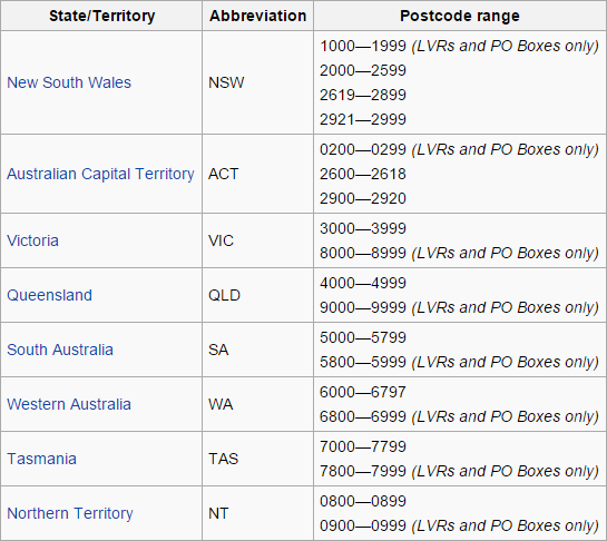 "Australian postcode ranges by state (WA starts with ""6"")"
