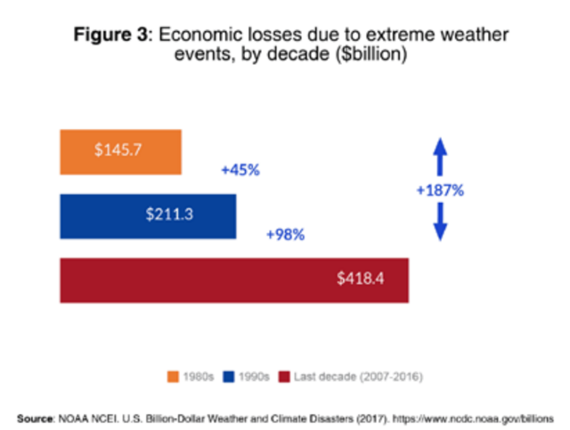 Economic losses due to extreme weather events in the U.S., by decade ($ billion). Graphic: Fundación Ecológica Universal