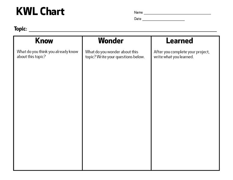 KWL chart for student-centered learning Bored Teachers