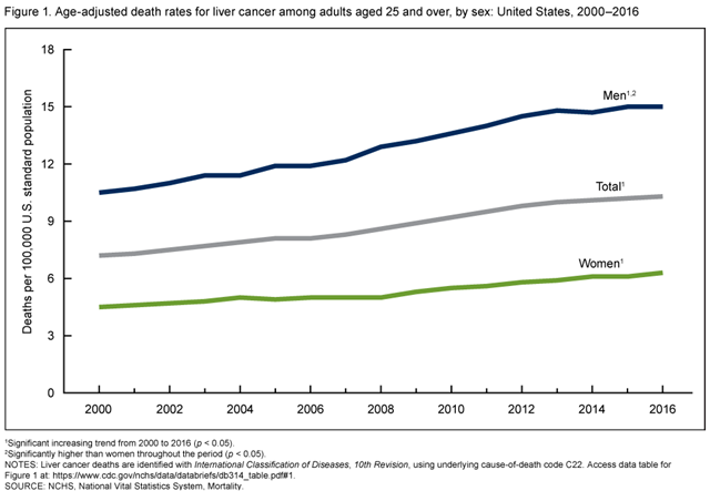 Age-adjusted death rates for liver cancer among adults aged 25 and over, by sex, in the United States, 2000–2016. Liver cancer death rates for adults aged 25 and over increased 43 percent from 7.2 per 100,000 U.S. standard population in 2000 to 10.3 in 2016. Graphic: CDC