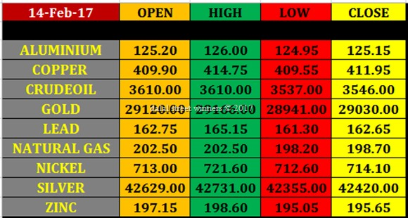 Today's commodity Market closing rates 13 feb 2017