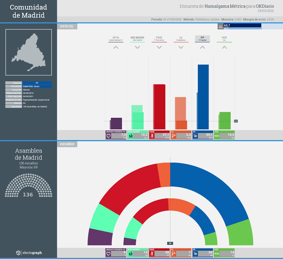 Gráfico de la encuesta para elecciones autonómicas en la Comunidad de Madrid realizada por Hamalgama Métrica para OKDiario, 19 de marzo de 2021