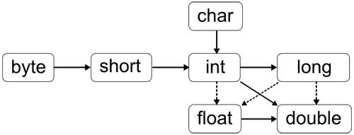 JavaBasics_ImplicitTypeCastingPrimitivesDetailed
