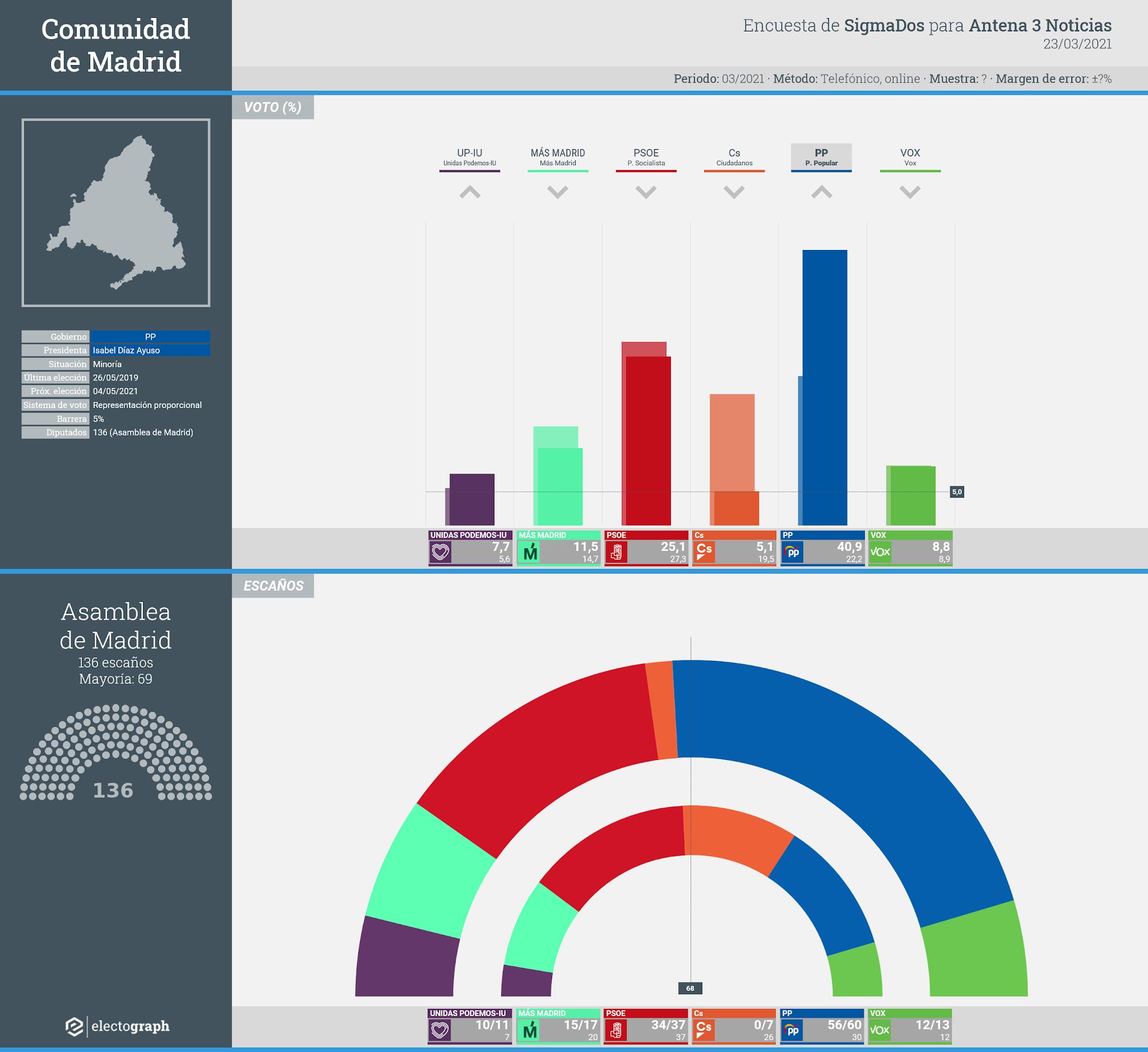 Gráfico de la encuesta para elecciones autonómicas en la Comunidad de Madrid realizada por SigmaDos para Antena 3 Noticias, 23 de marzo de 2021