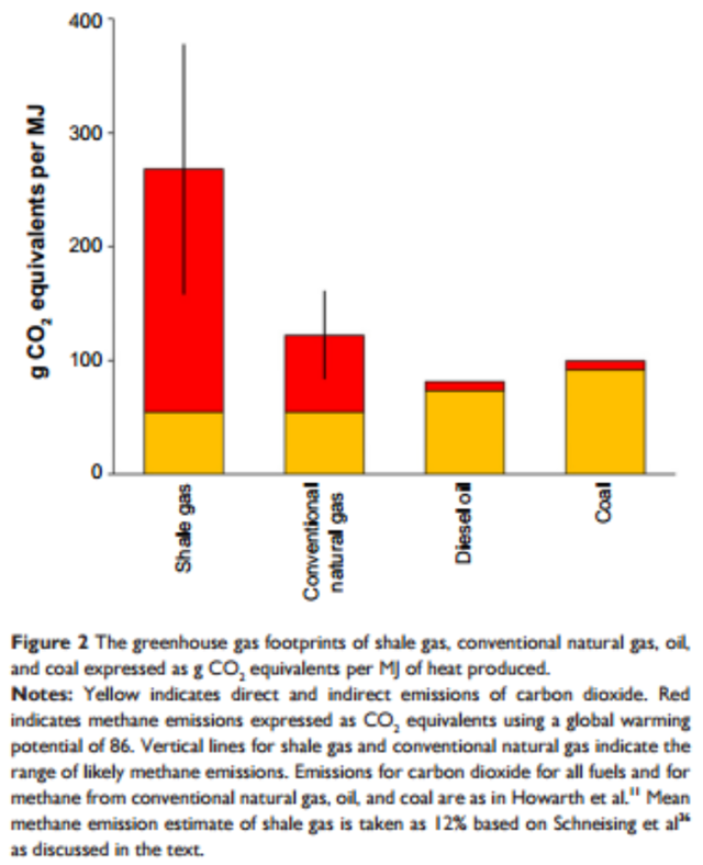 The greenhouse gas footprints of shale gas, conventional natural gas, oil, and coal expressed as g CO2 equivalents per MJ of heat produced. Yellow indicates direct and indirect emissions of carbon dioxide. Red indicates methane emissions expressed as CO2 equivalents using a global warming potential of 86. Vertical lines for shale gas and conventional natural gas indicate the range of likely methane emissions. Graphic: Howarth, 2015 / Energy and Emission Control Technologies