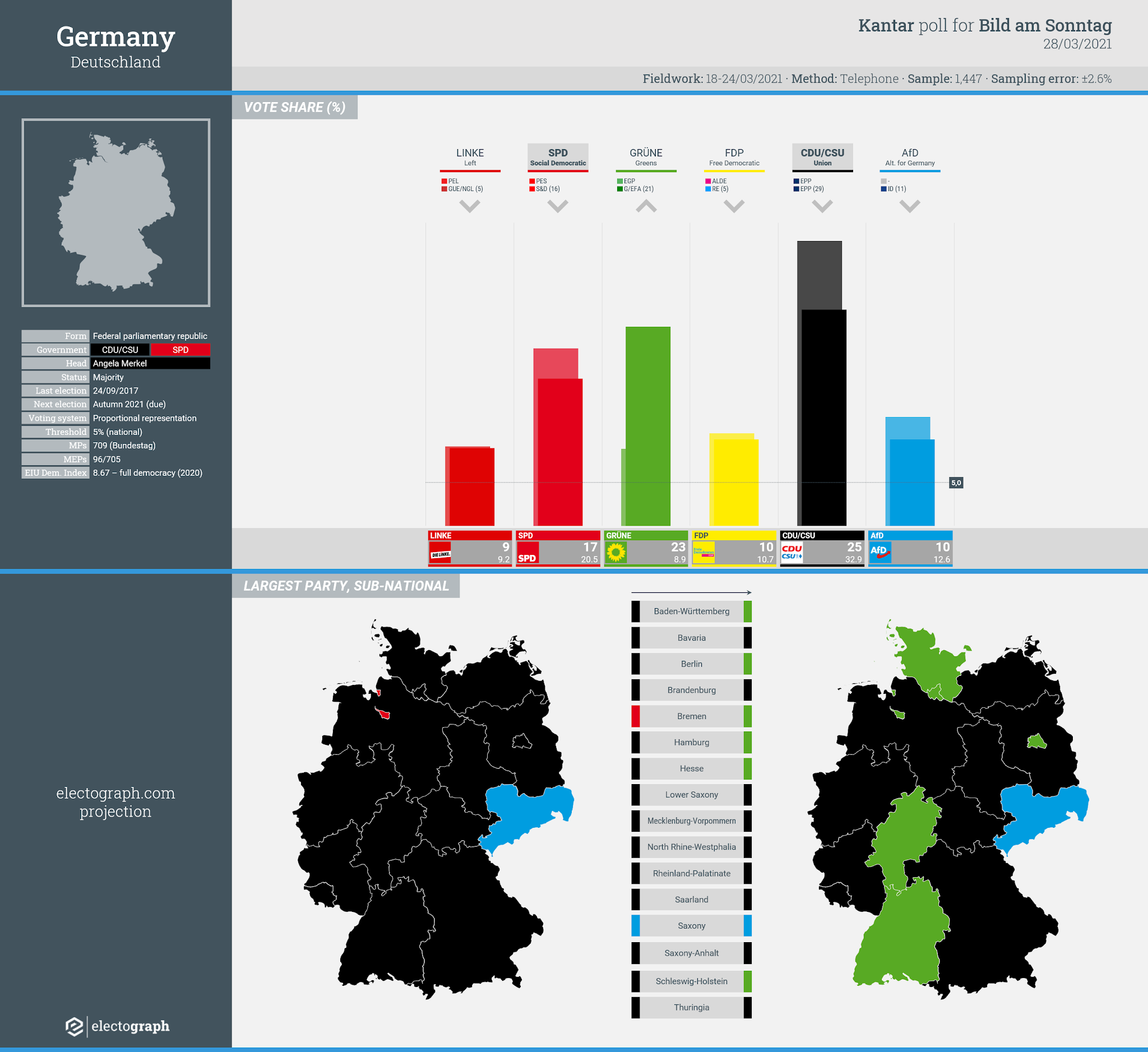 GERMANY: Kantar poll chart for Bild am Sonntag, 28 March 2021