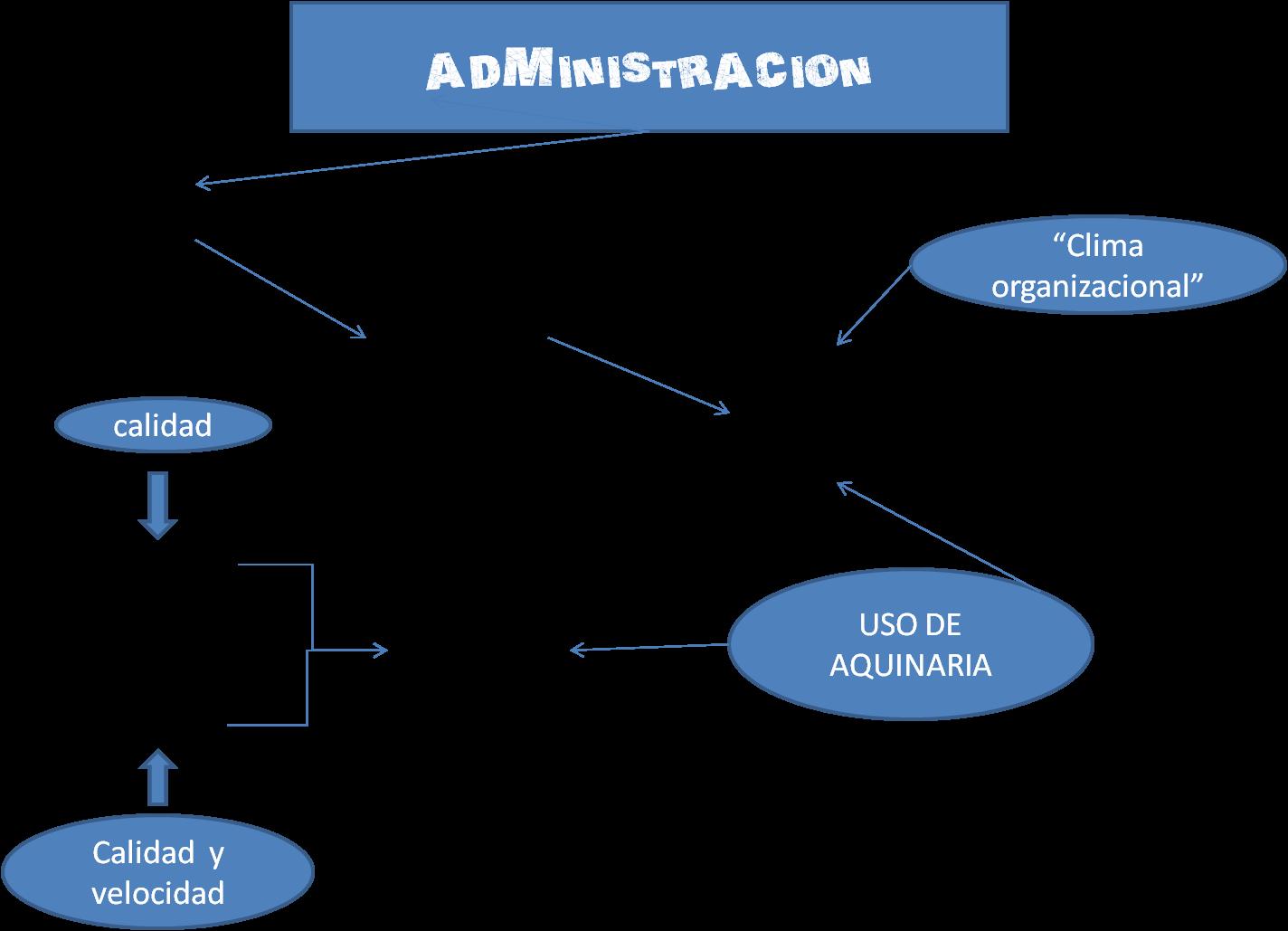 Conceptos de la administraci n for Nociones basicas de oficina concepto