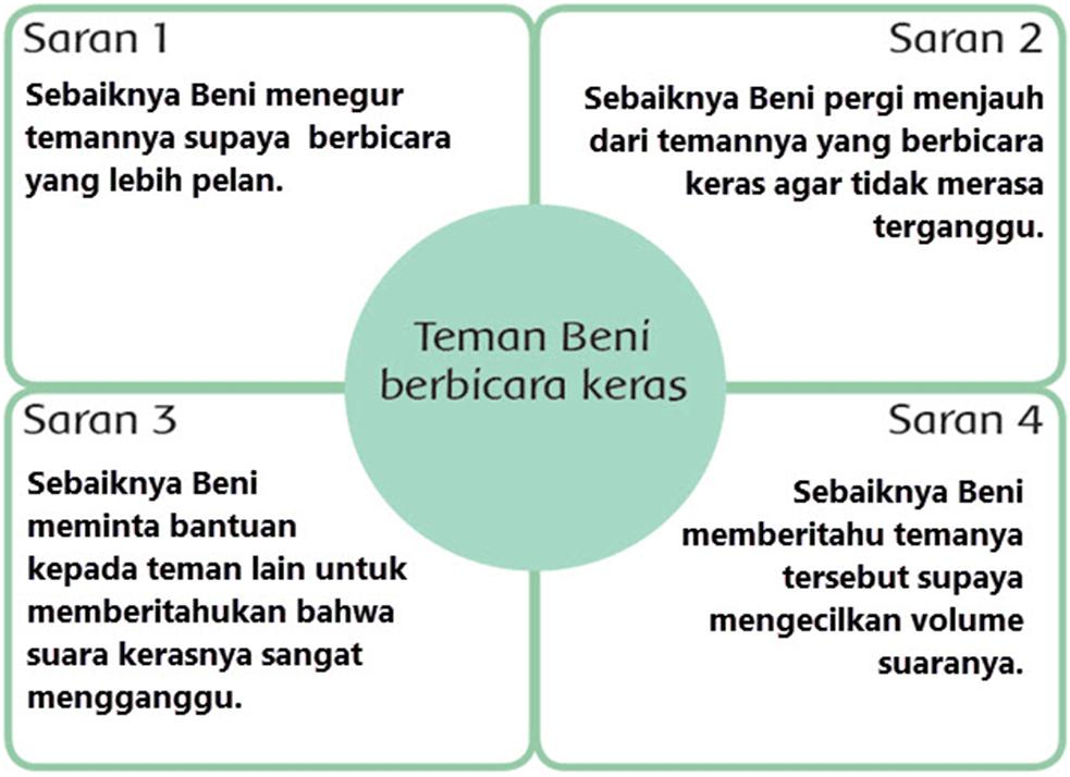 Kunci Jawaban Halaman 76, 77, 78, 80, 81, 82 Tema 4 Kelas 3
