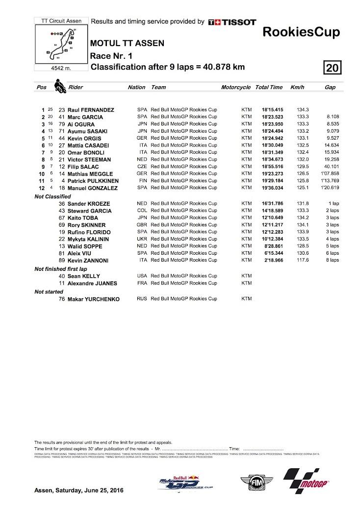 2016-RookiesCup-assen-race1_classification.jpg