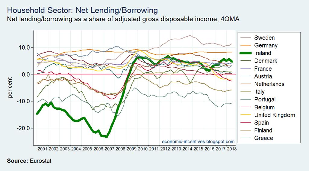 [EU15+Household+Net+Lending-Borrowing%5B2%5D]