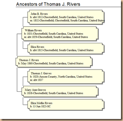Thos J. Rivers Ancestors