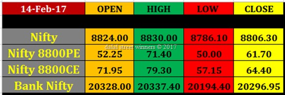 Today's stock Market closing rates 14 feb 2017