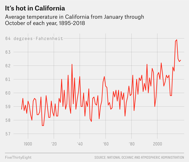 Average temperature in California from January through October of each year, 1895-2018. Data: NOAA. Graphic: FiveThirtyEight